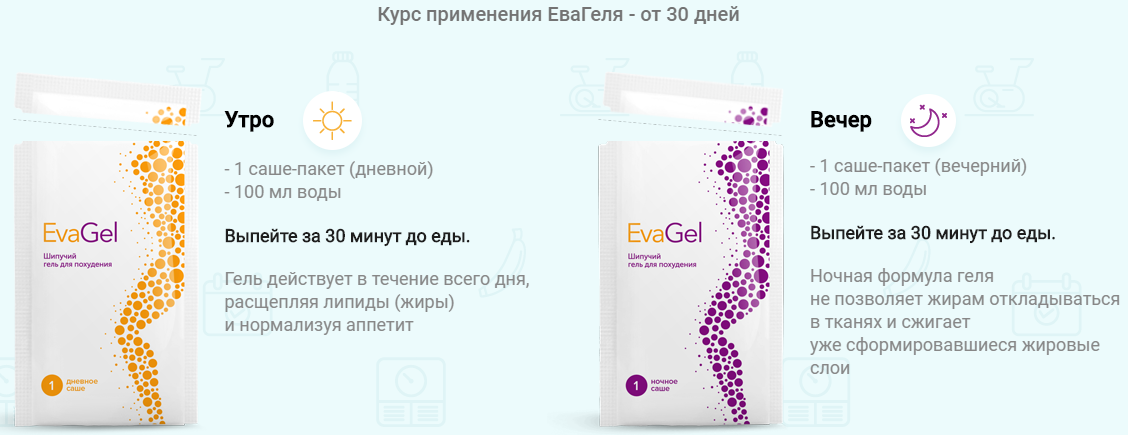 Способ применения EvaGel